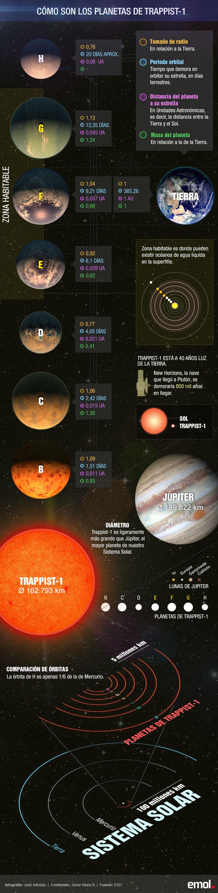 Cuál es el planeta más habitable después de la Tierra (Infografía)